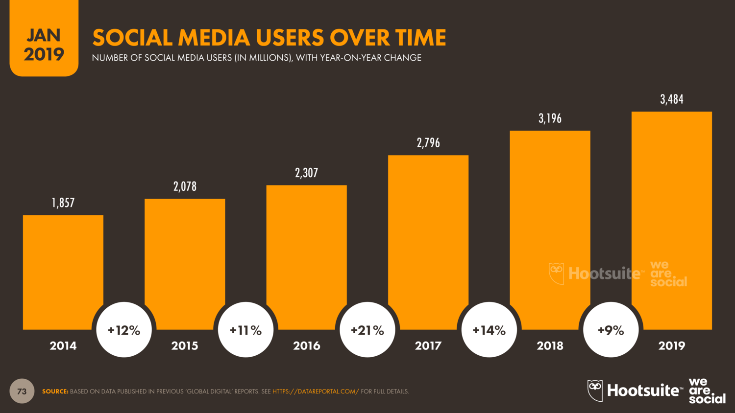 5-Year+Growth+in+Social+Media+Users+January+2019+DataReportal