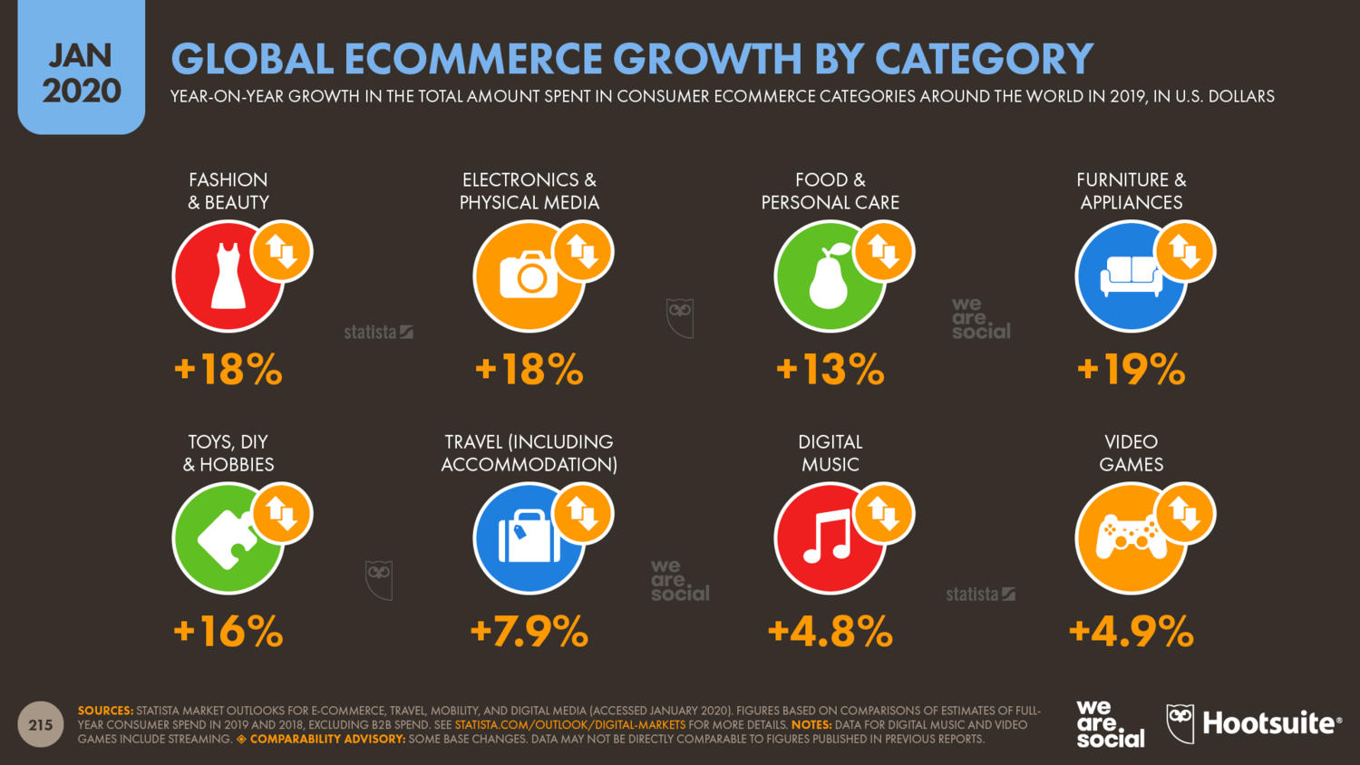 Annual+Ecommerce+Revenue+Growth+by+Category+January+2020+DataReportal