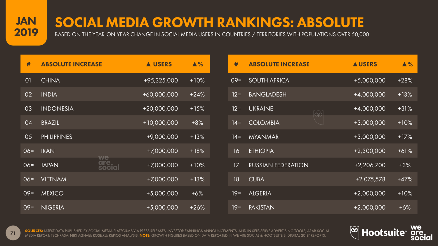 Annual+Growth+in+Social+Media+Users+(Absolute)+January+2019+DataReportal