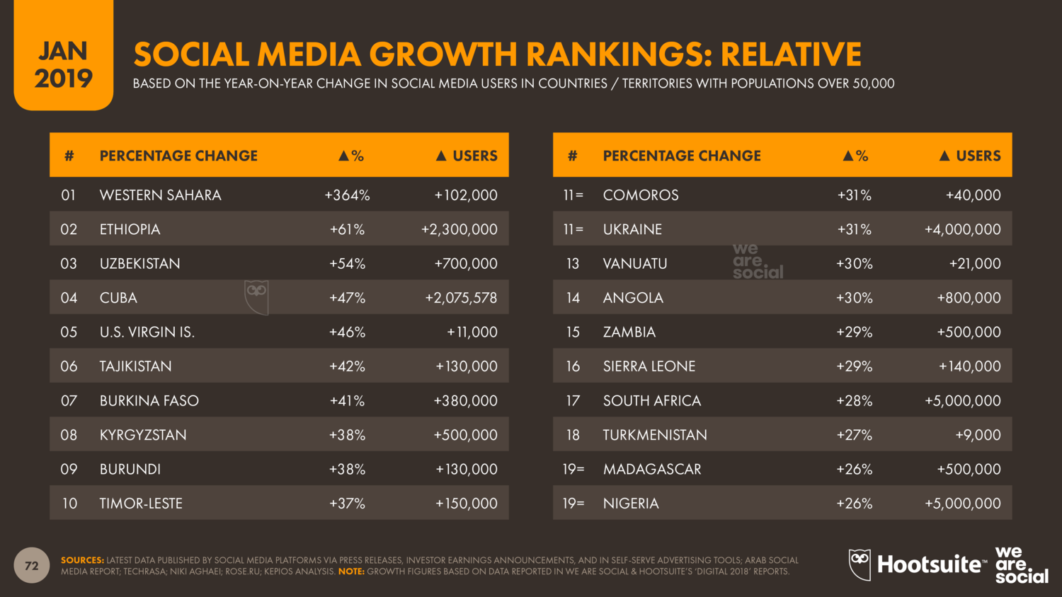 Annual+Growth+in+Social+Media+Users+January+2019+DataReportal