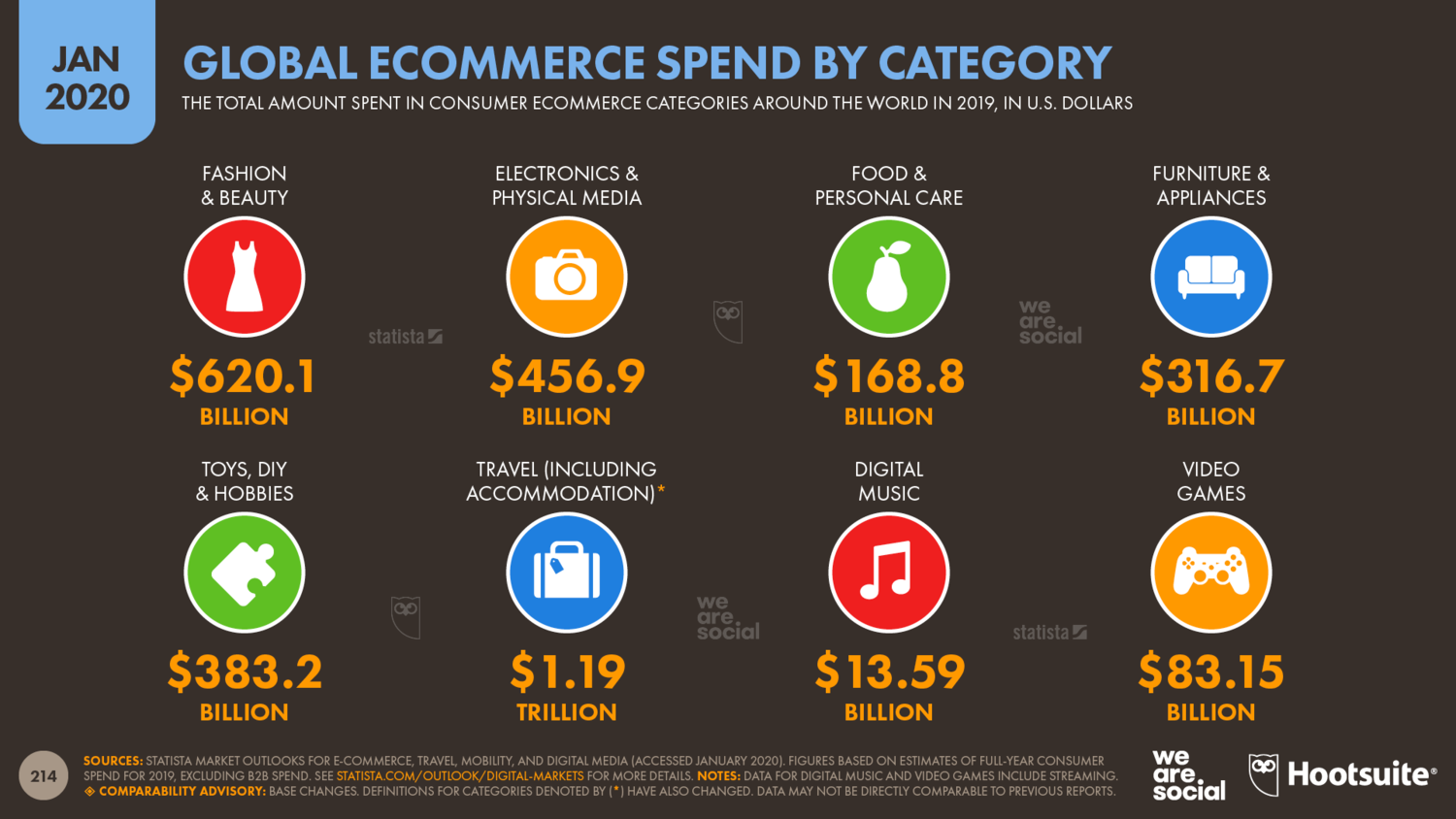 Consumer+Ecommerce+Spend+by+Category+January+2020+DataReportal