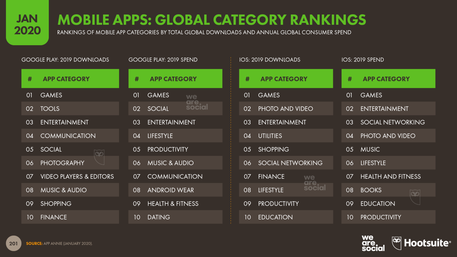 Global+Ranking+of+Mobile+Apps+by+Category+January+2020+DataReportal