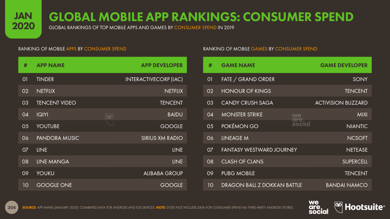 Global+Ranking+of+Mobile+Apps+by+Consumer+Spend+January+2020+DataReportal