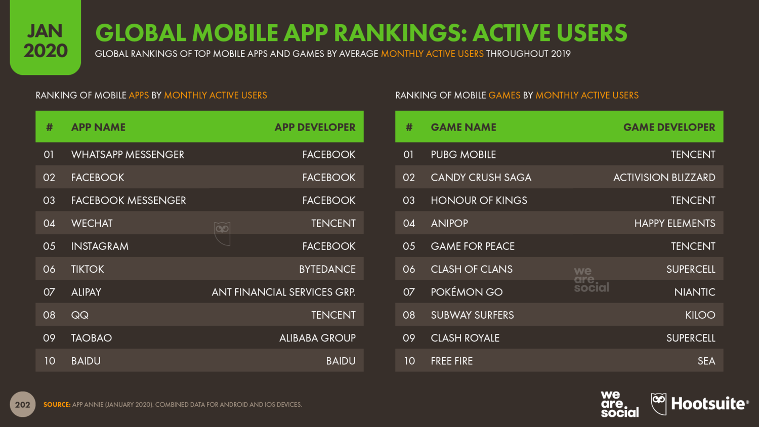 Global+Ranking+of+Mobile+Apps+by+Monthly+Active+Users+January+2020+DataReportal