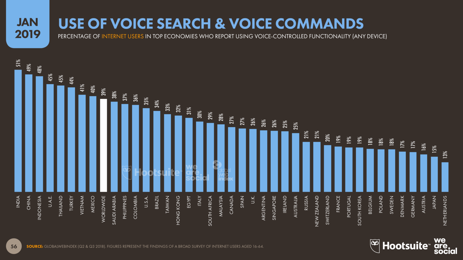 Global+Use+of+Voice+Control+January+2019+DataReportal