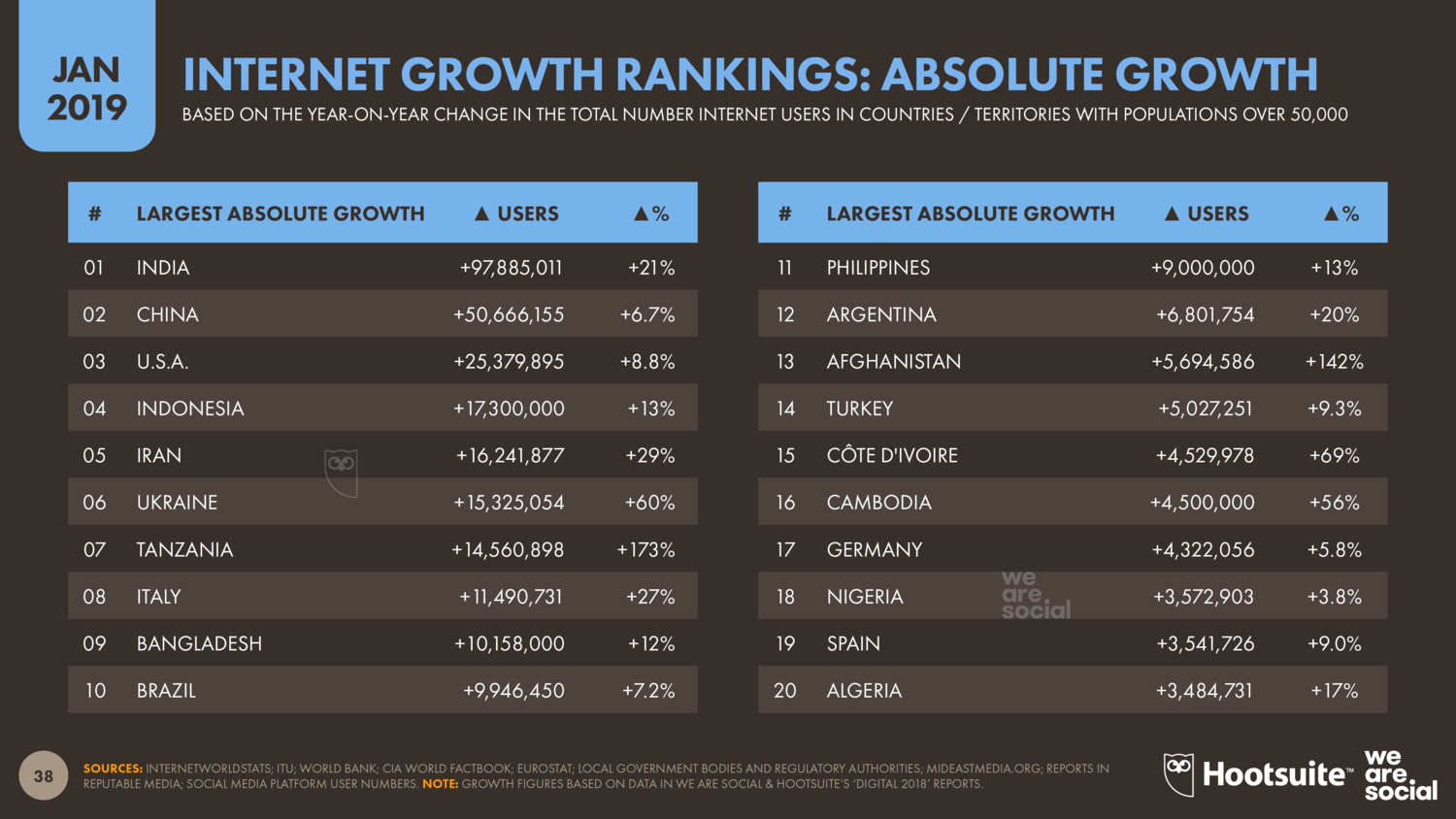 Internet+Users_+Annual+Growth+(Absolute)+January+2019+DataReportal