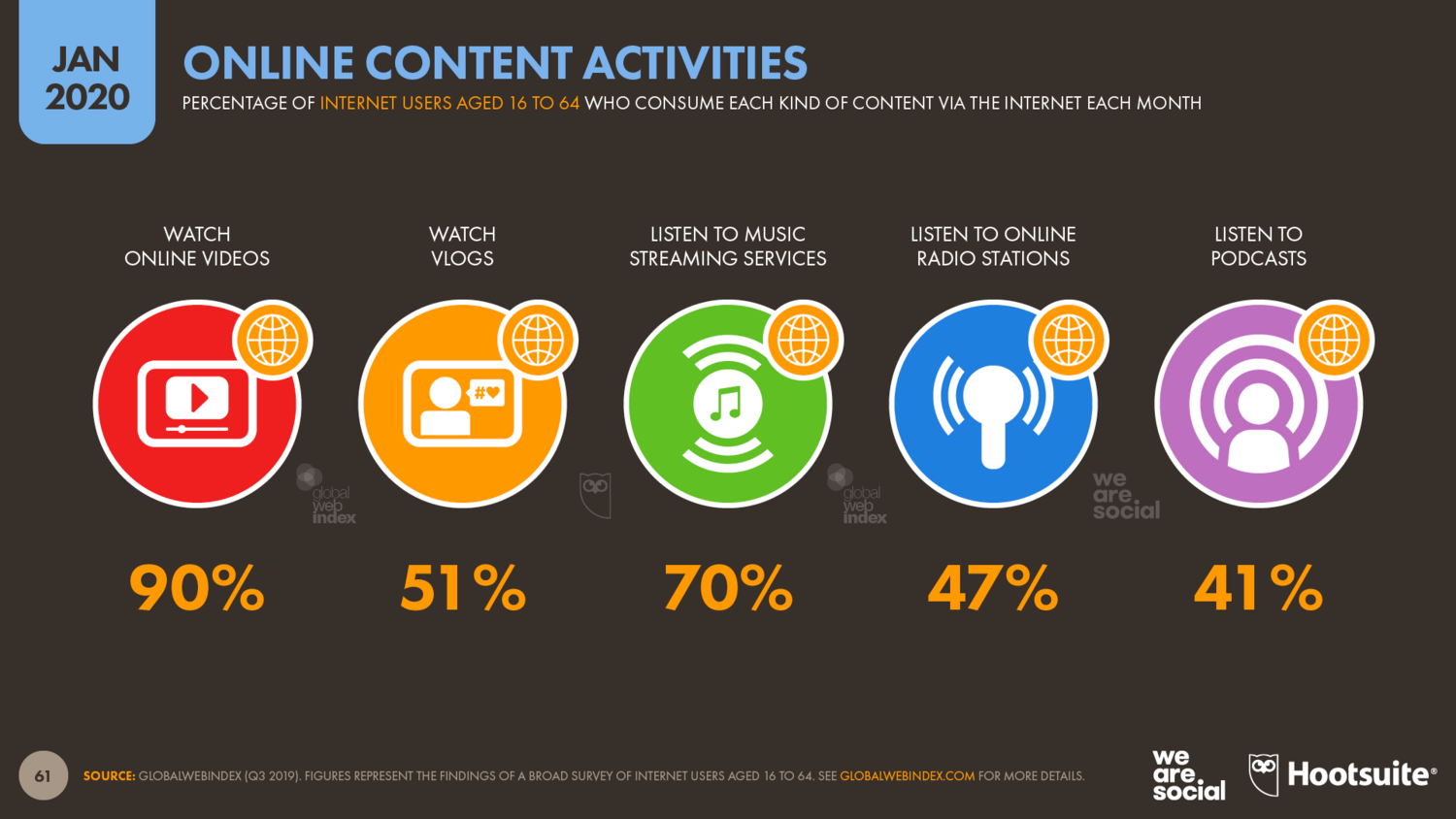 Kinds+of+Online+Content+Consumed+by+Internet+Users+Each+Month+January+2020+DataReportal