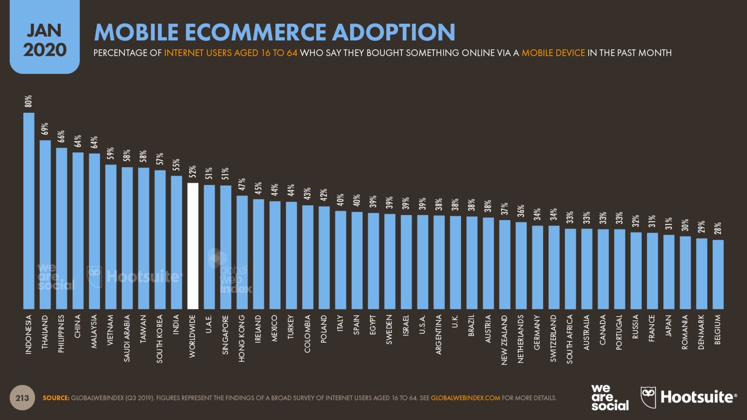 Mobile+Ecommerce+Adoption+by+Country+January+2020
