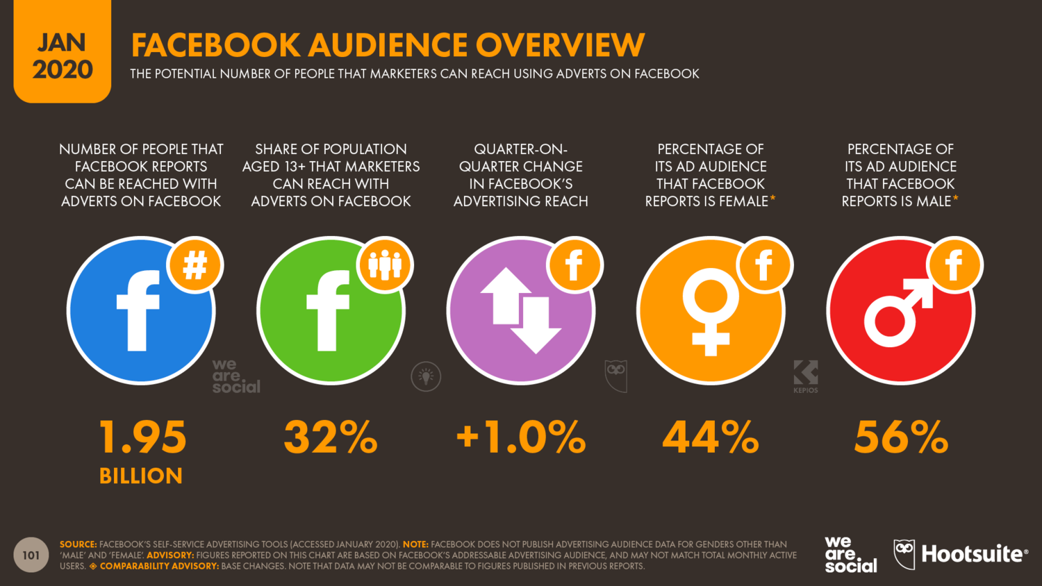 Overview+of+Facebook's+Advertising+Audience+January+2020+DataReportal