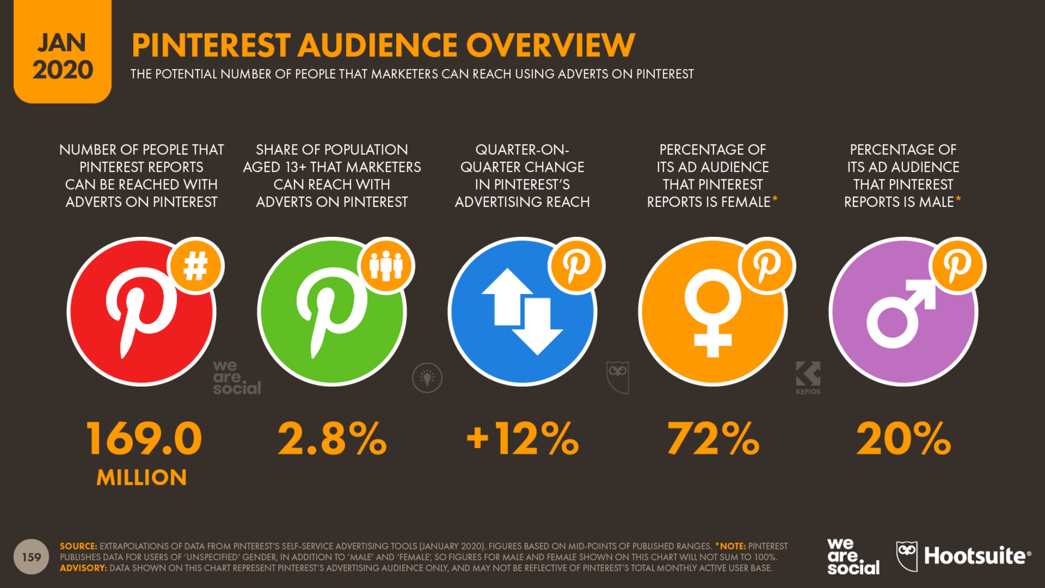 Overview+of+Pinterest's+Global+Advertising+Audience+January+2020+DataReportal
