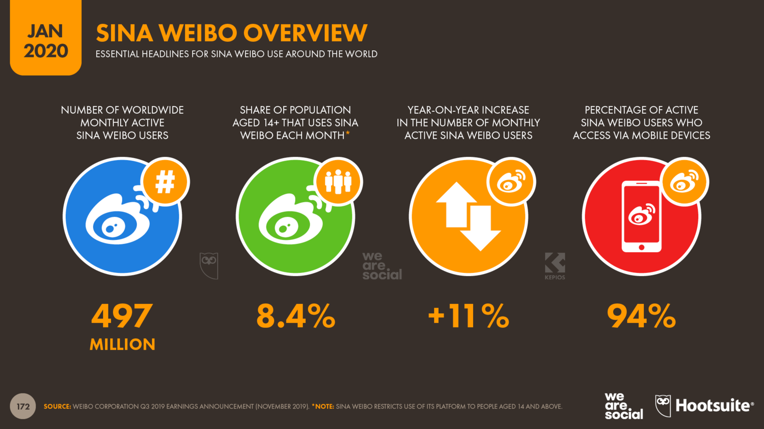 Overview+of+Sina+Weibo's+Global+Users+January+2020+DataReportal