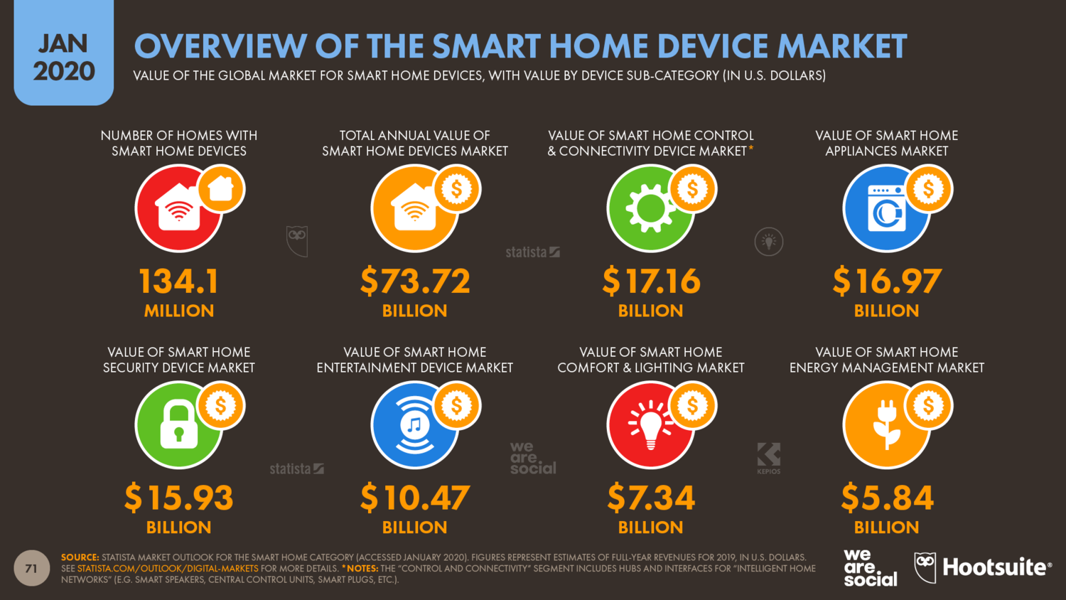 Overview+of+the+Smart+Home+Devices+Market+January+2020+DataReportal