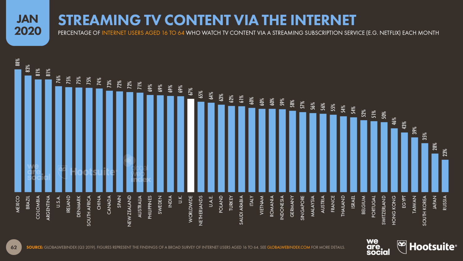 Percentage+of+Internet+Users+Who+Stream+TV+Content+Over+the+Internet+January+2020+DataReportal