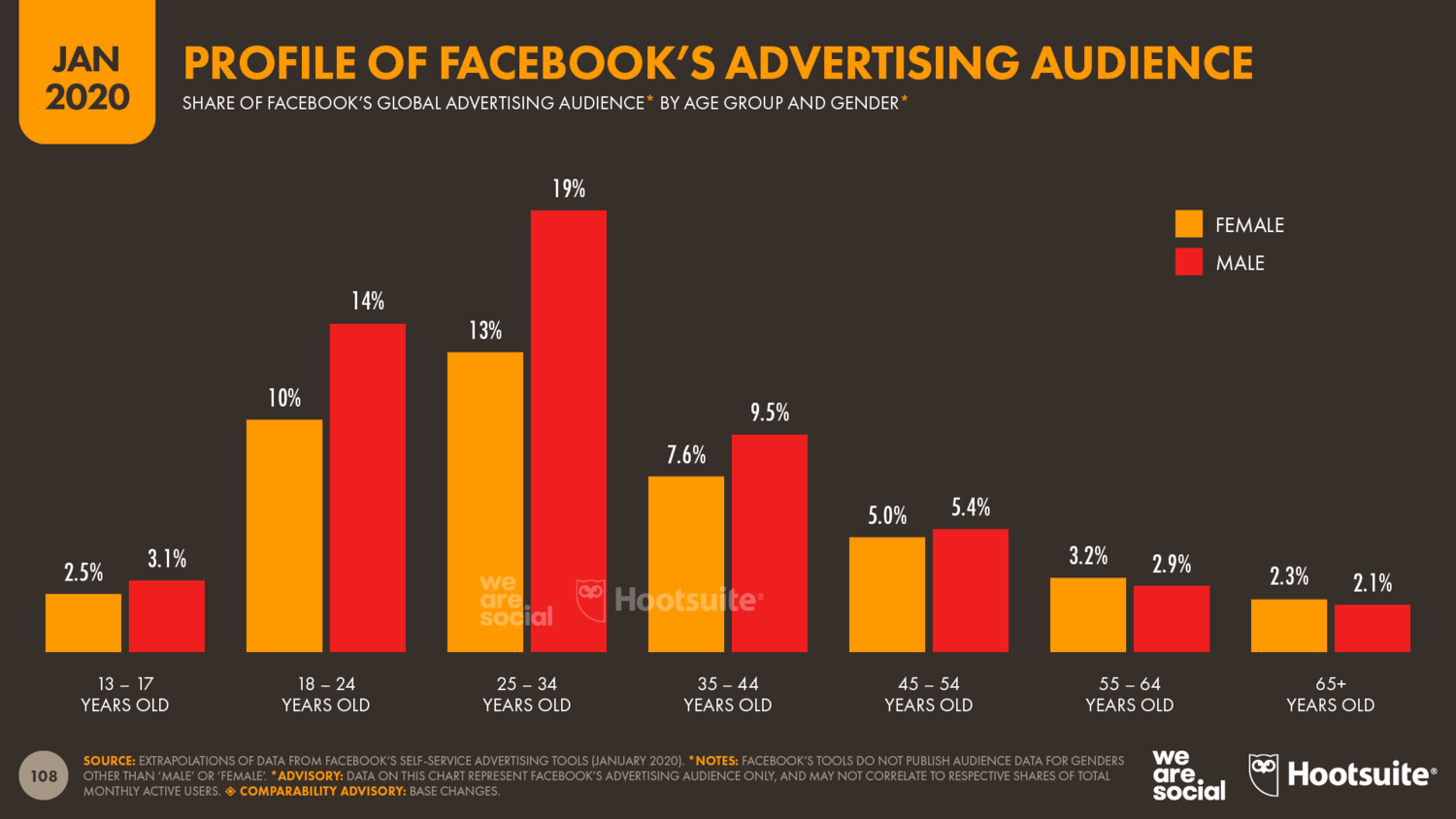 Profile+of+Facebook's+Advertising+Audience+by+Age+Group+and+Gender+January+2020+DataReportal