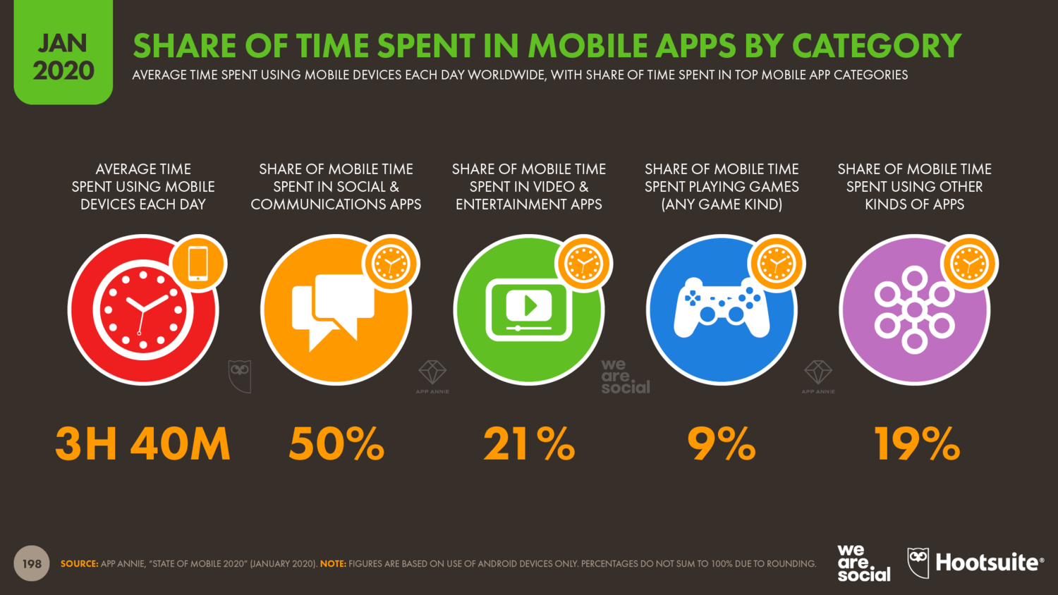 Share+of+Mobile+Time+Spent+by+Mobile+App+Category+January+2020+DataReportal