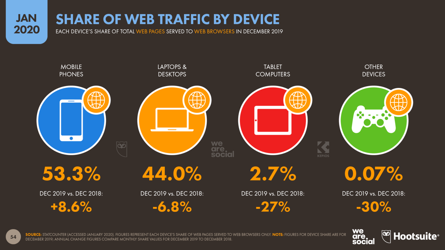 Share+of+Web+Traffic+by+Device+January+2020+DataReportal