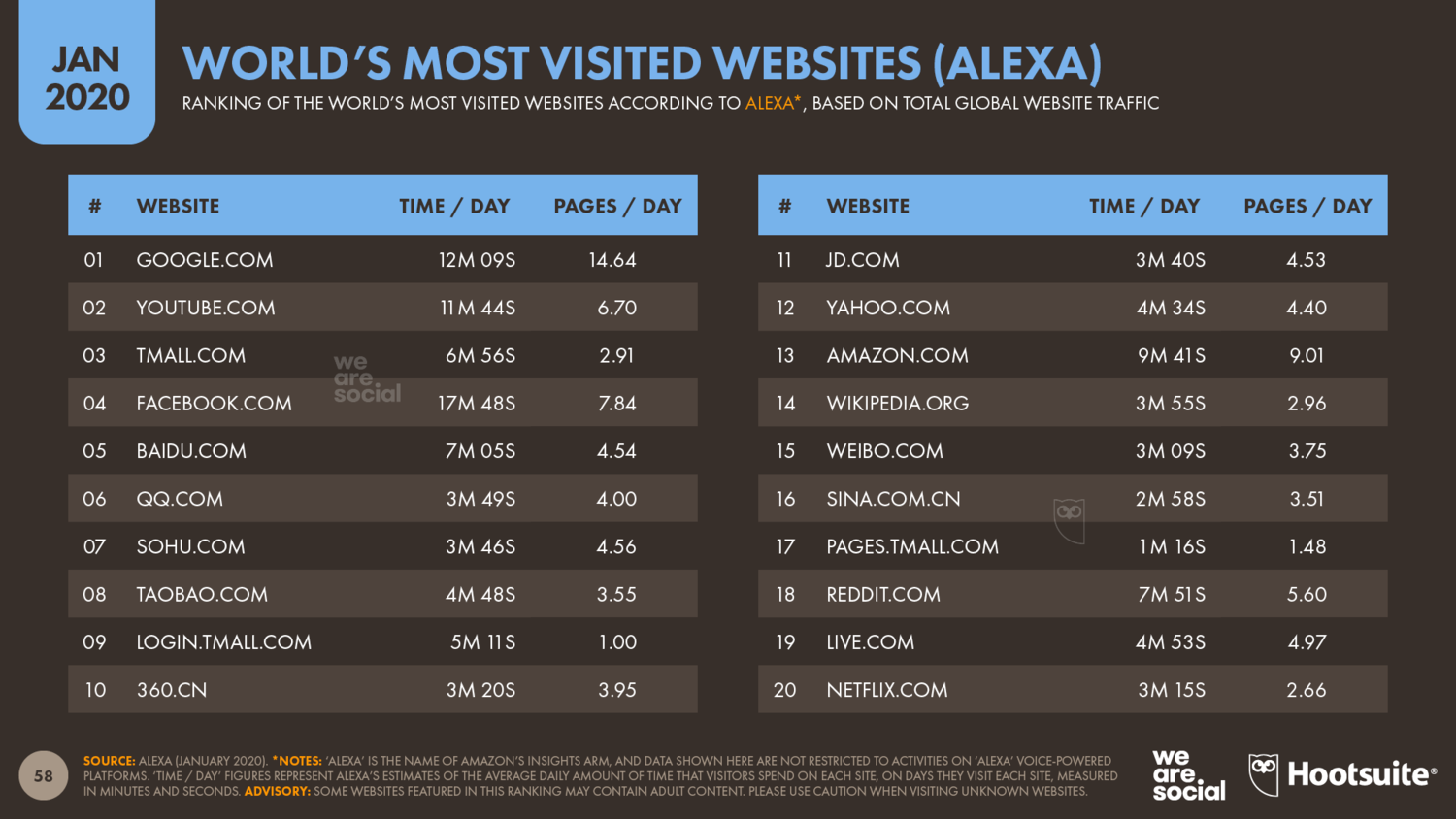 The+World's+Most+Visited+Websites+(According+to+Alexa)+January+2020+DataReportal
