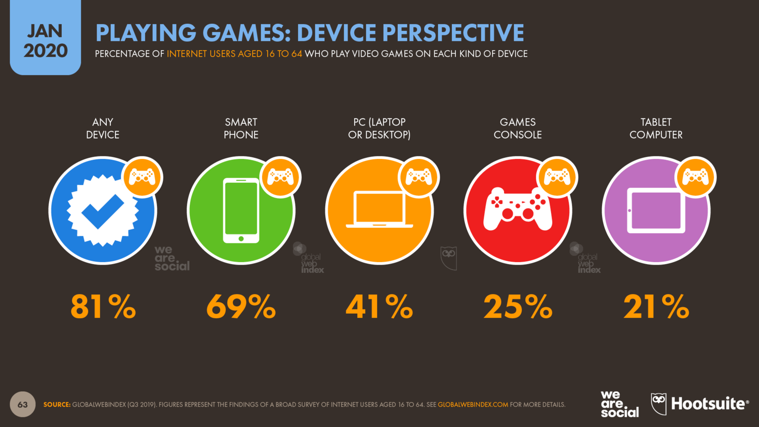 Video+Game+Use+by+Device+January+2020+DataReportal